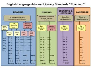 "English Language Arts and Literacy Standards ""Roadmap"""