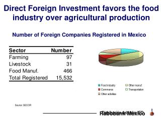 Direct Foreign Investment favors the food industry over agricultural production