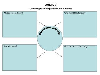 Context for Learning