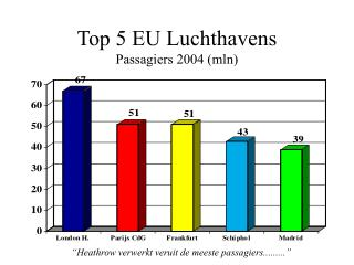 Top 5 EU Luchthavens Passagiers 2004 (mln)