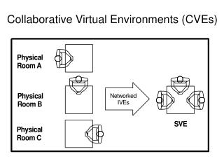 Collaborative Virtual Environments (CVEs)