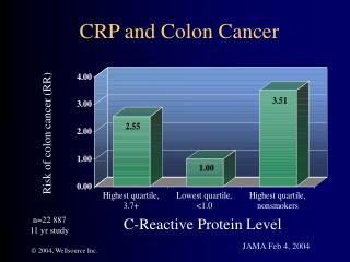 CRP and Colon Cancer