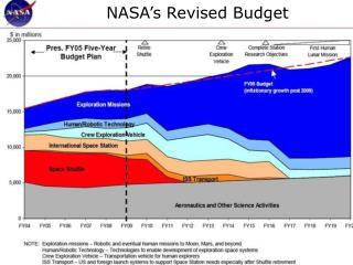 NASA's Revised Budget