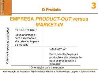 Orientação para o mercado