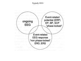 Sygnały EEG