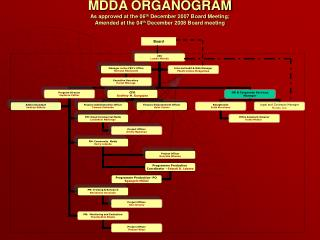 MDDA ORGANOGRAM As approved at the 06th December 2007 Board Meeting;  Amended at the 04th December 2008 Board meeting