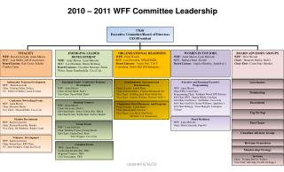 2010 Committee Leadership