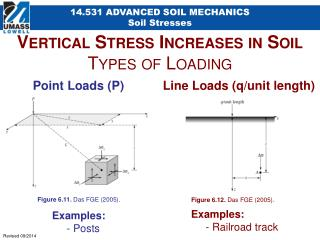 Vertical Stress Increases in Soil Types of Loading
