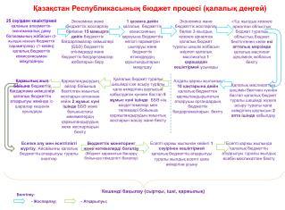 Қазақстан Республикасының бюджет процесі (қалалық деңгей)