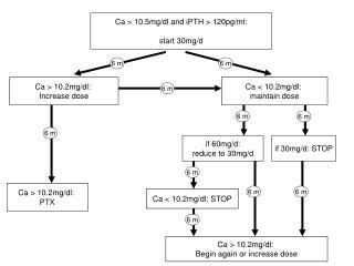 Ca > 10.5mg/dl and iPTH > 120pg/ml: start 30mg/d