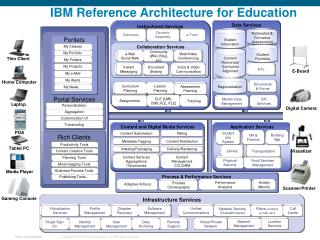 IBM Reference Architecture for Education