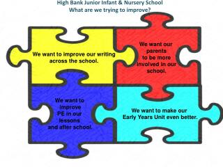 High Bank Junior Infant & Nursery School What are we trying to improve?