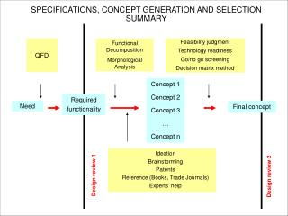 SPECIFICATIONS, CONCEPT GENERATION AND SELECTION  SUMMARY