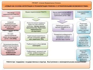 ПРОЕКТ «Союза Федеральных Клиник»