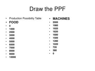 Draw the PPF