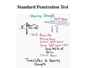 Share Standard penetration test corrected