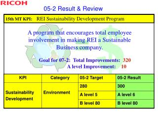 15 th MT KPI:     REI Sustainability Development Program