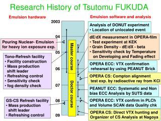 Research History of Tsutomu FUKUDA
