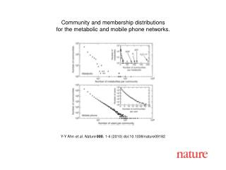 Y-Y Ahn  et al. Nature 000 , 1-4 (2010) doi:10.1038/nature09182