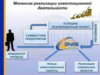 Механизм реализации инвестиционной деятельности