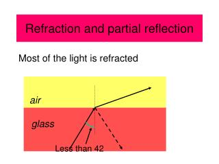 Refraction and partial reflection