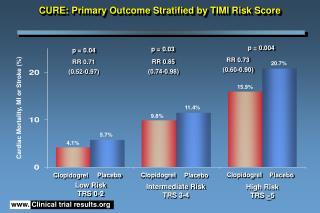 Cardiac Mortality, MI or Stroke (%)
