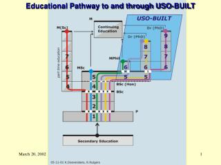 Educational Pathway to and through USO-BUILT