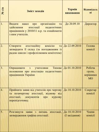 Навчальні досягнення учнів (Таблиця 2)