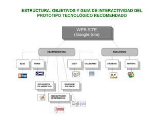ESTRUCTURA, OBJETIVOS Y GUIA DE INTERACTIVIDAD DEL PROTOTIPO TECNOLÓGICO RECOMENDADO