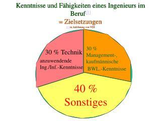 Kenntnisse und F�higkeiten eines Ingenieurs im Beruf [1] = Zielsetzungen [1]  in Anlehnung von VDI