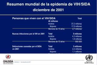 Resumen mundial de la epidemia de VIH/SIDA diciembre de 2001