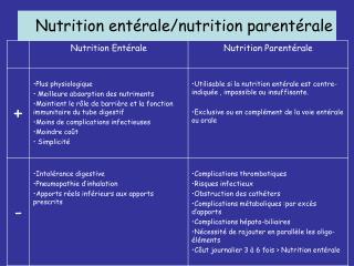 Nutrition entérale/nutrition parentérale