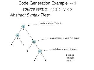 Code Generation Example  -- 1 source text:  x:=1; z := y < x Abstract Syntax Tree: