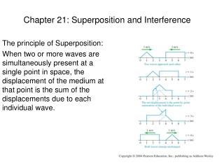 Chapter 21: Superposition and Interference