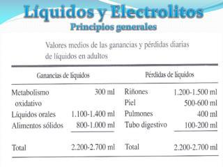 Líquidos y Electrolitos Principios generales