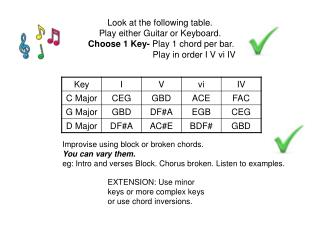 EXTENSION: Use minor keys or more complex keys or use chord inversions.