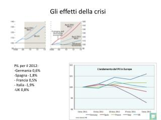 PIL per il 2012: Germania 0,6% Spagna -1,8%  Francia 0,5%  Italia -1,9% UK 0,8%