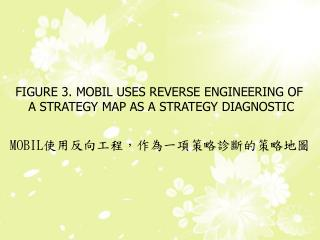 FIGURE 3. MOBIL USES REVERSE ENGINEERING OF  A STRATEGY MAP AS A STRATEGY DIAGNOSTIC