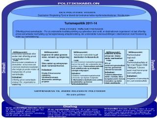Indsatser:  Offentlig-privat samarbejds-strategi. Evt. organisations-etablering .