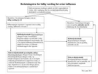 Beslutningstræ for tidlig varsling for aviær influenza