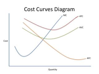 Cost Curves Diagram