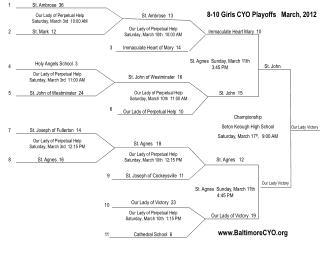 8-10 Girls CYO Playoffs   March, 2012