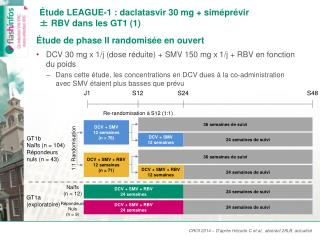 Étude LEAGUE-1 :  daclatasvir  30mg +  siméprévir ± RBV dans les GT1 (1)