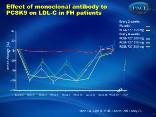 Effect of monoclonal antibody to PCSK9 on LDL-C in FH patients