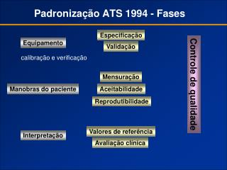 Padronização ATS 1994 - Fases