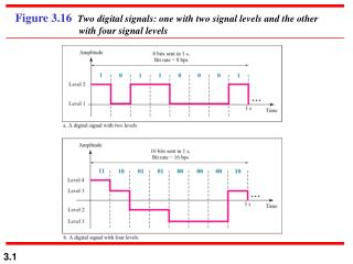 A digital signal has eight levels. How many bits are needed per level?