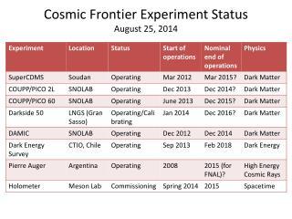 Cosmic Frontier Experiment Status August 25, 2014