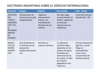 DOCTRINAS ARGENTINAS SOBRE EL DERECHO INTERNACIONAL