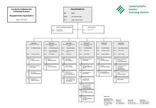 Landwirtschaftskammer Schleswig-Holstein  Hauptamtliche Organisation Stand: 15.05.2013