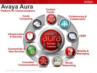 Avaya Aura